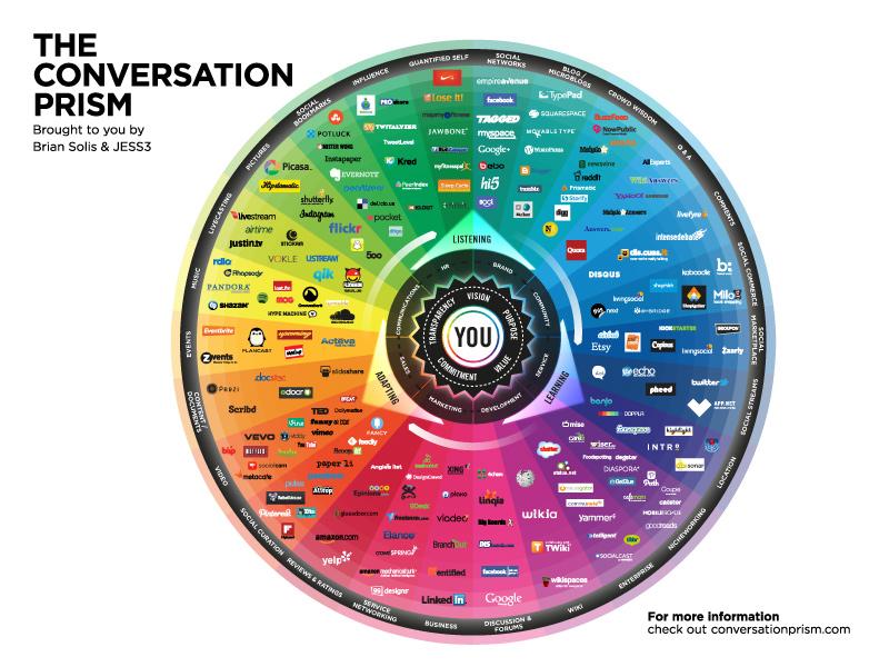 Conversation Prism