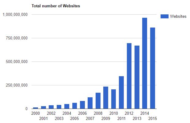 numero di siti web nel mondo fino al 2015